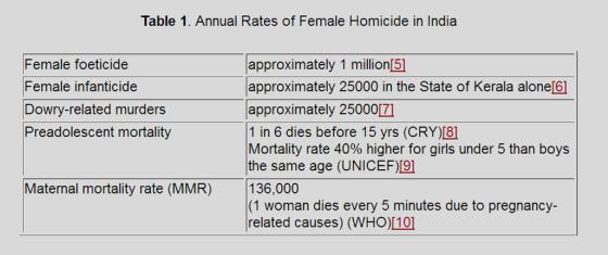 femalehomicideIndia